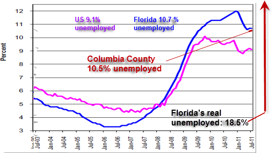 Florida's real unemployment: 18.5% | Columbia County's real ...
