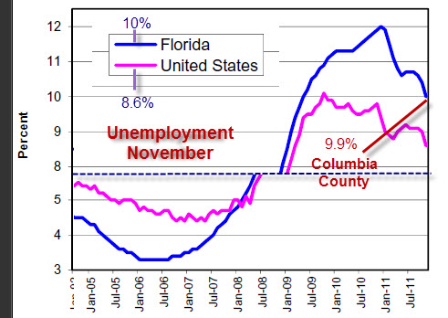 FL puts smiley face on gruesome unemployment numbers, Columbia County ...