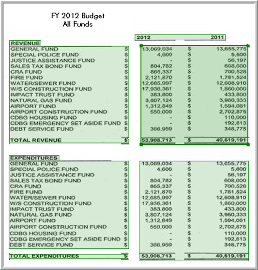 Sample Lake County Assessor Property Record Card