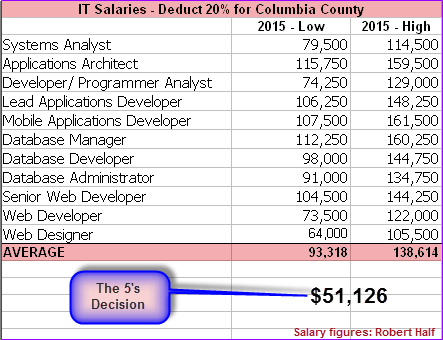 Did The 5 Drop The Ball Will County Web Designer Programmer Be Lured Away By Fair Pay
