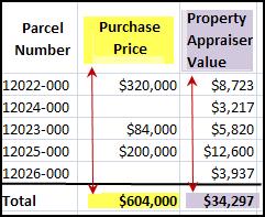 Property Appraiser Jackson Tenn